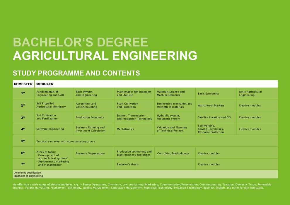 Agricultural Engineering - course structure and content
